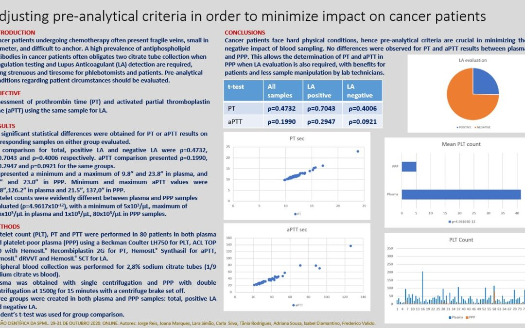 P79 – Adjusting pre-analytical criteria in order to minimize impact on cancer patients